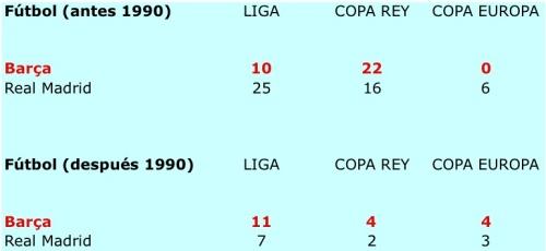 Comparativa Barça - Madrid