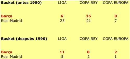 Comparativa Barça-Madrid