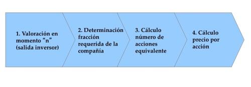 Proceso Valoración empresas