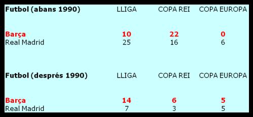 Comparativa títulos barça real madrid
